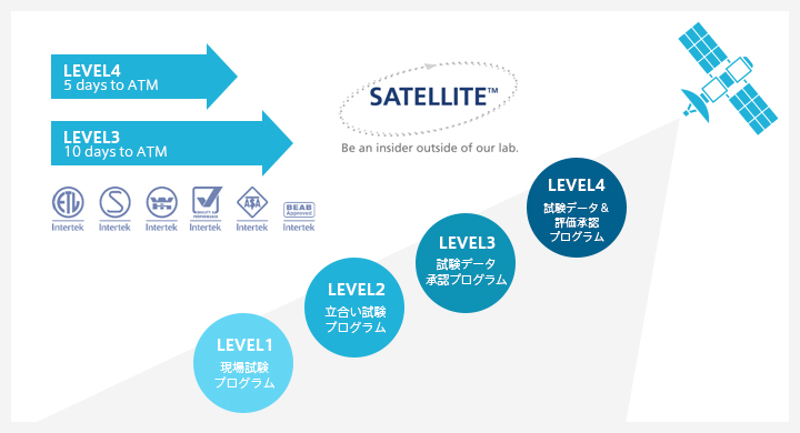 SATELLITE LEVEL